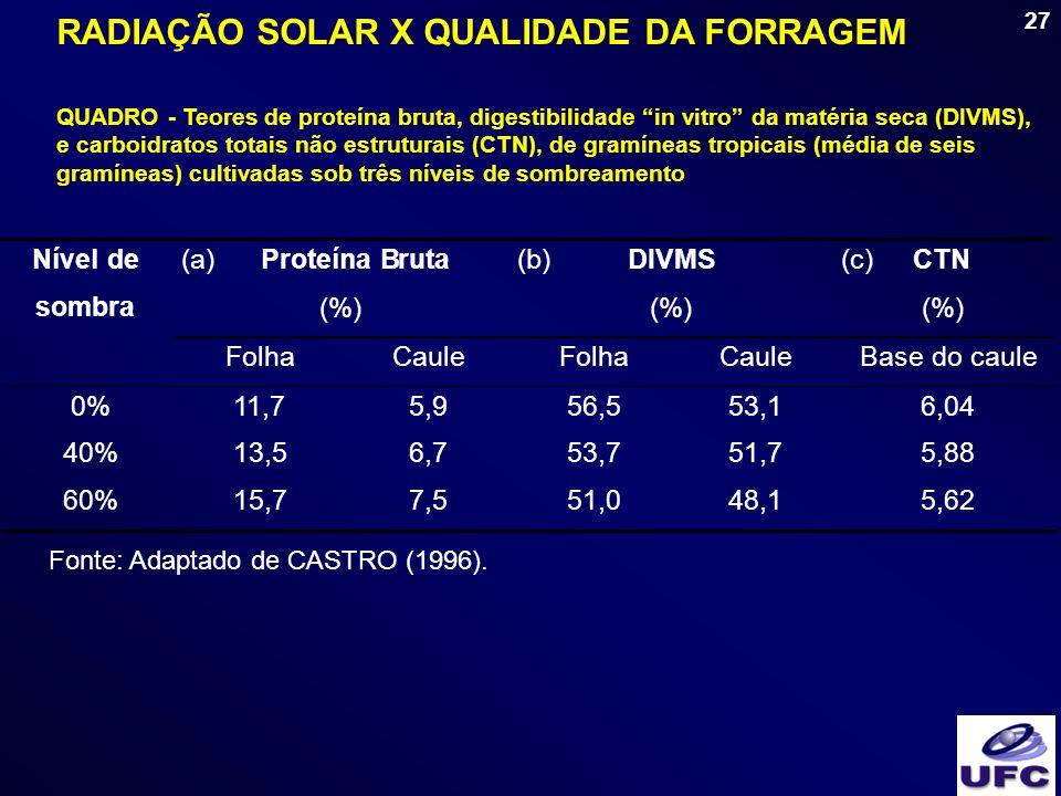 27 QUADRO - Teores de proteína bruta, digestibilidade in vitro da matéria seca (DIVMS), e carboidratos totais não estruturais (CTN), de gramíneas trop