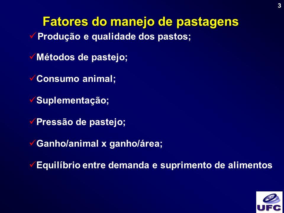3 Fatores do manejo de pastagens Produção e qualidade dos pastos; Métodos de pastejo; Consumo animal; Suplementação; Pressão de pastejo; Ganho/animal