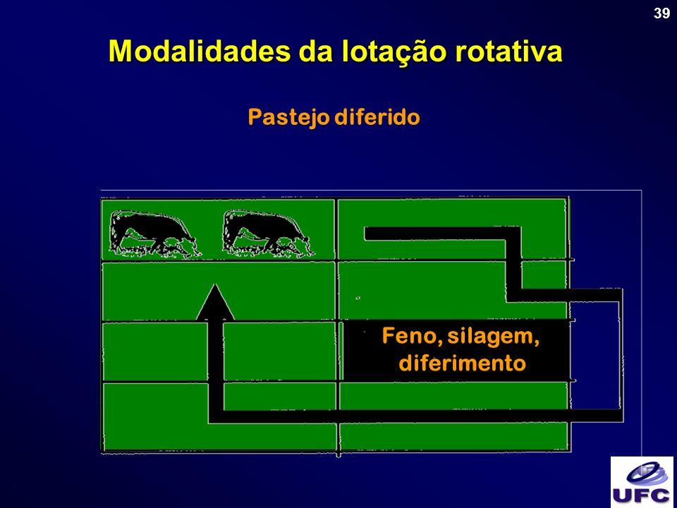39 Pastejo diferido Modalidades da lotação rotativa Feno, silagem, diferimento