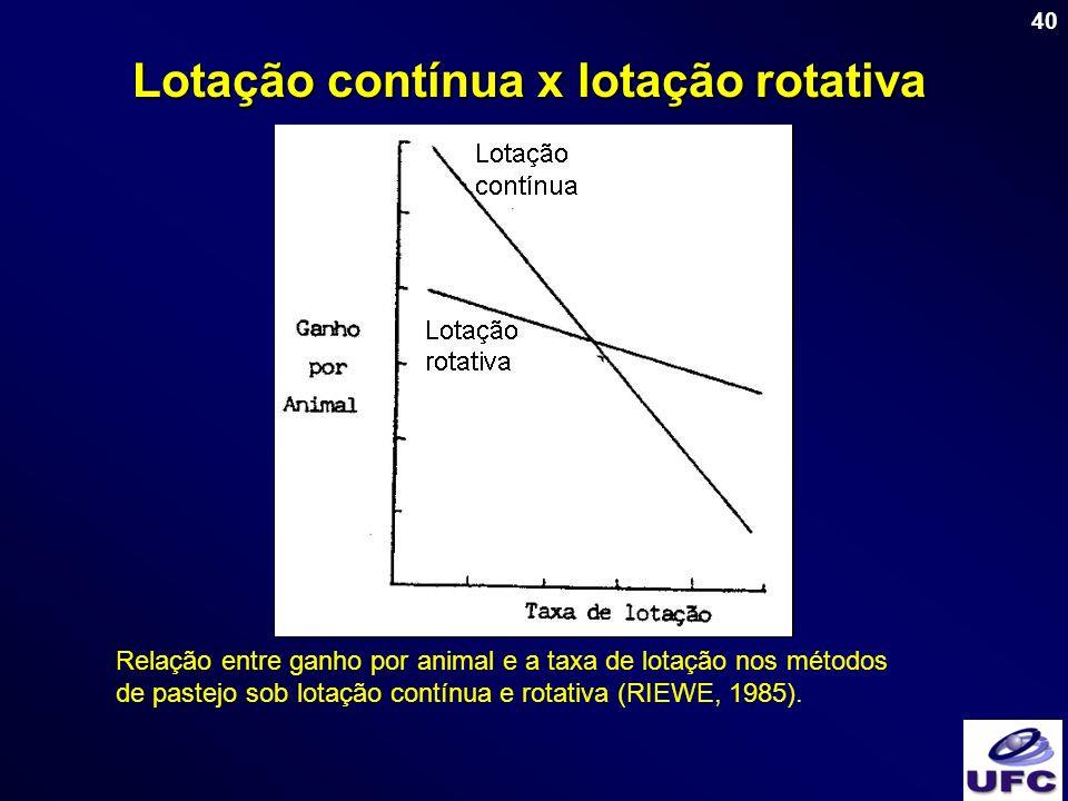 40 Lotação contínua x lotação rotativa Relação entre ganho por animal e a taxa de lotação nos métodos de pastejo sob lotação contínua e rotativa (RIEW