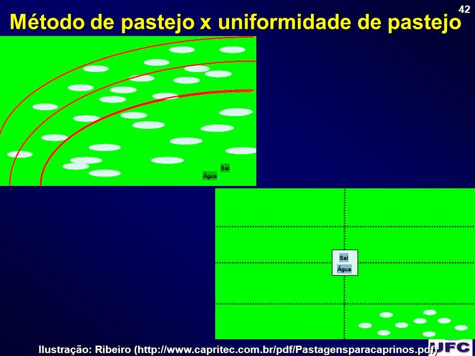 42 Método de pastejo x uniformidade de pastejo Ilustração: Ribeiro (http://www.capritec.com.br/pdf/Pastagensparacaprinos.pdf)