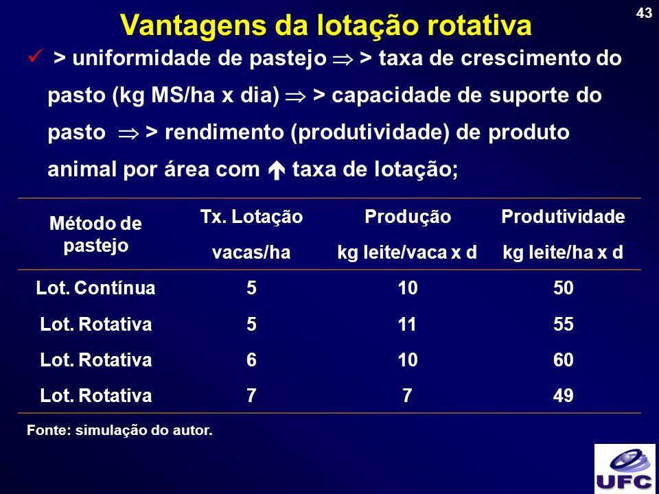 43 Vantagens da lotação rotativa > uniformidade de pastejo > taxa de crescimento do pasto (kg MS/ha x dia) > capacidade de suporte do pasto > rendimen