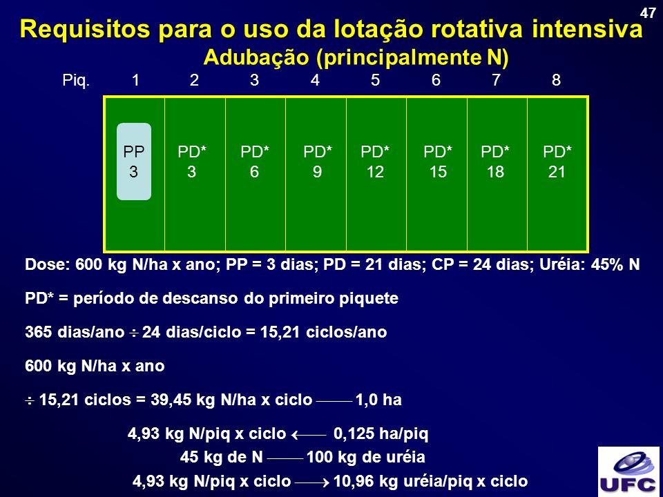 47 Adubação (principalmente N) Dose: 600 kg N/ha x ano; PP = 3 dias; PD = 21 dias; CP = 24 dias; Uréia: 45% N PD* = período de descanso do primeiro pi