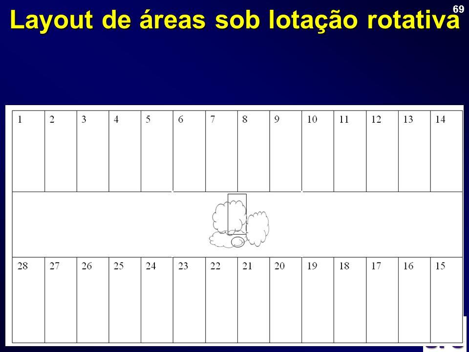 69 Layout de áreas sob lotação rotativa