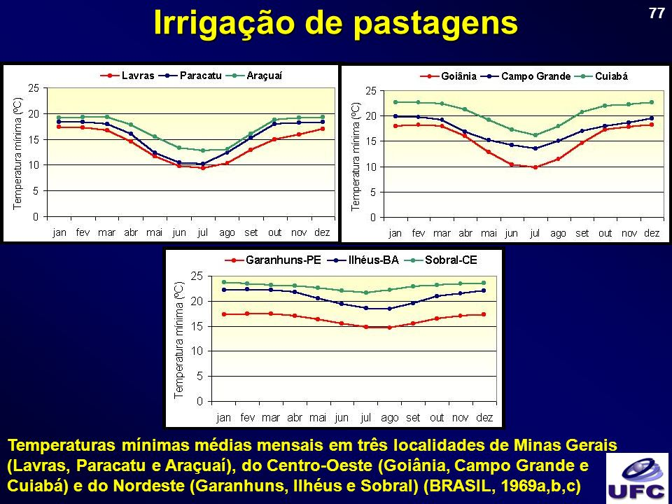 77 Irrigação de pastagens Temperaturas mínimas médias mensais em três localidades de Minas Gerais (Lavras, Paracatu e Araçuaí), do Centro-Oeste (Goiân