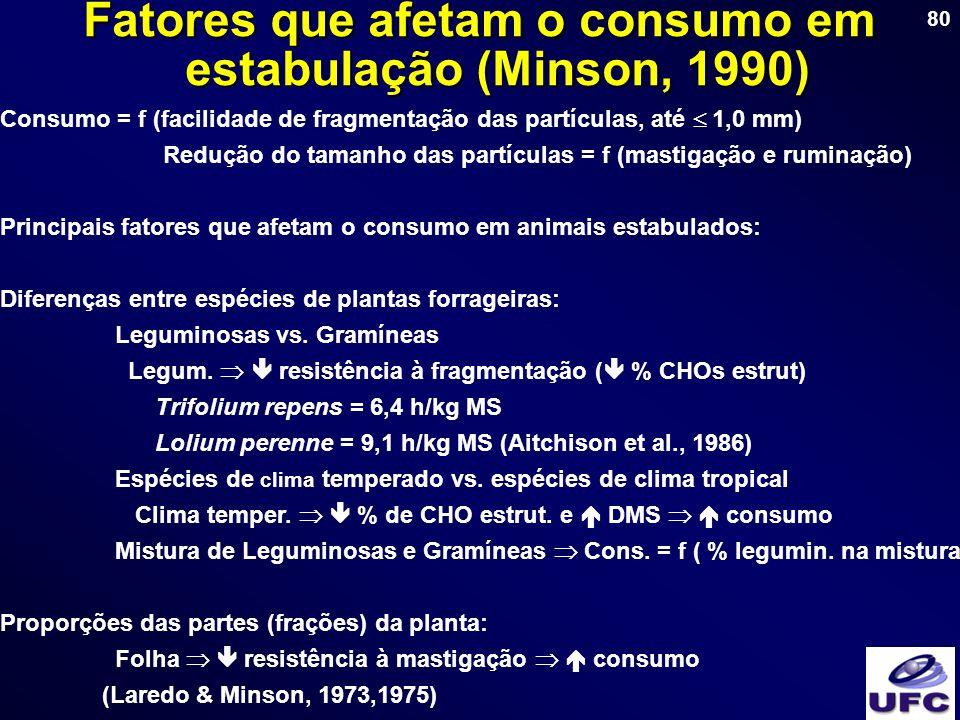 80 Consumo = f (facilidade de fragmentação das partículas, até 1,0 mm) Redução do tamanho das partículas = f (mastigação e ruminação) Principais fator