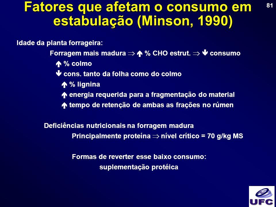 81 Idade da planta forrageira: Forragem mais madura % CHO estrut. consumo % colmo cons. tanto da folha como do colmo % lignina energia requerida para