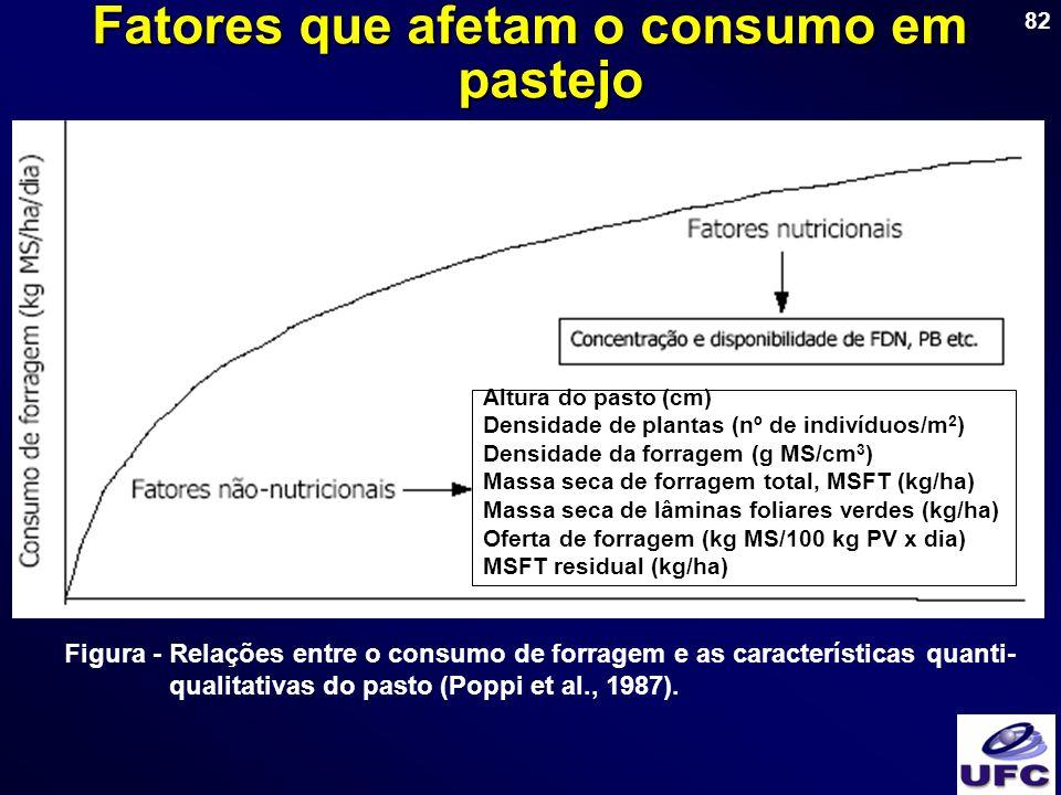 82 Figura - Relações entre o consumo de forragem e as características quanti- qualitativas do pasto (Poppi et al., 1987). Fatores que afetam o consumo