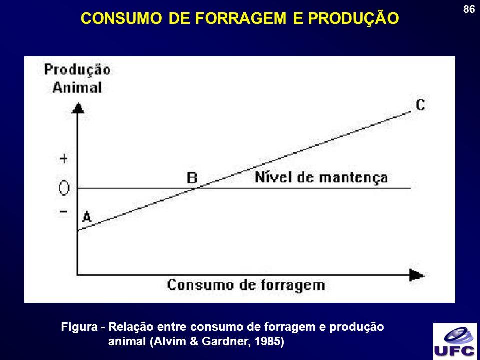 86 CONSUMO DE FORRAGEM E PRODUÇÃO Figura - Relação entre consumo de forragem e produção animal (Alvim & Gardner, 1985)