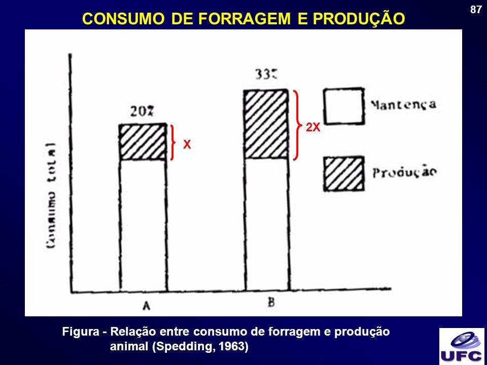 87 CONSUMO DE FORRAGEM E PRODUÇÃO Figura - Relação entre consumo de forragem e produção animal (Spedding, 1963) X 2X