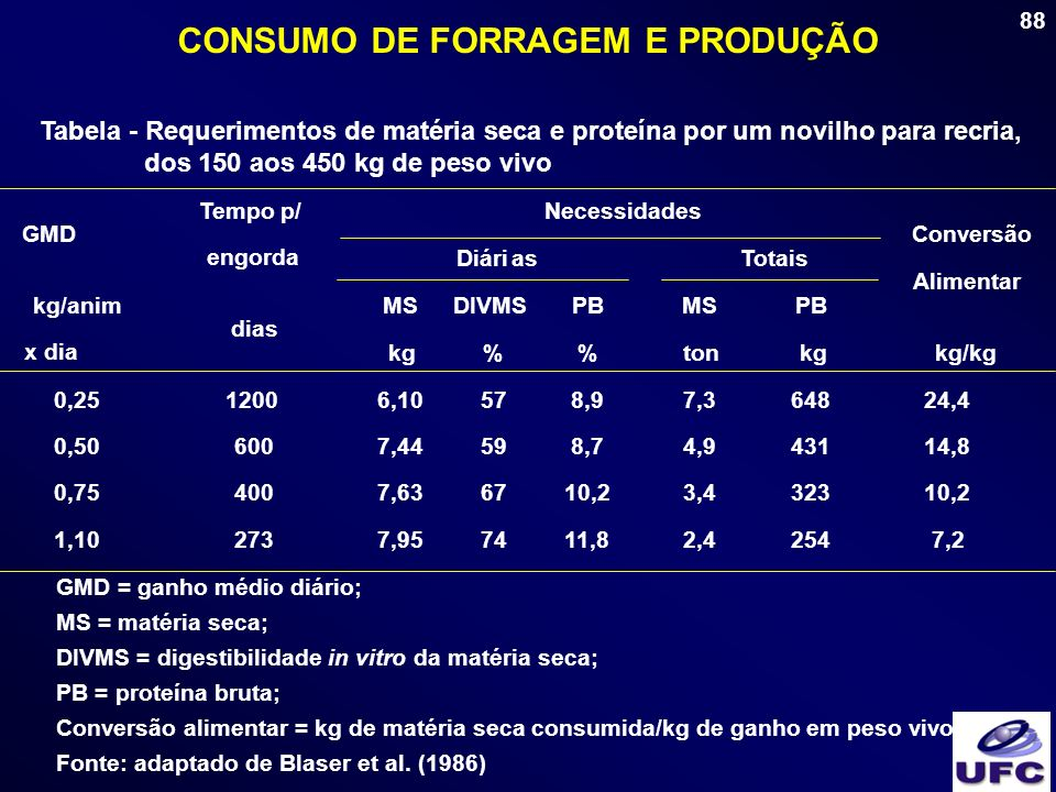 88 CONSUMO DE FORRAGEM E PRODUÇÃO Tabela - Requerimentos de matéria seca e proteína por um novilho para recria, dos 150 aos 450 kg de peso vivo GMD =