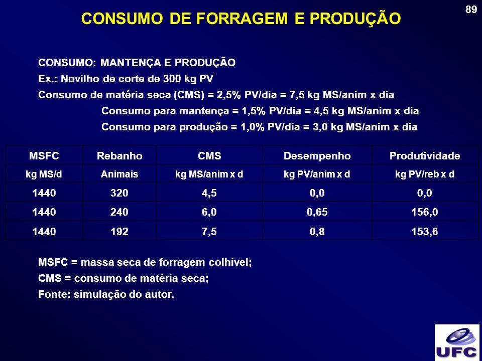 89 CONSUMO DE FORRAGEM E PRODUÇÃO CONSUMO: MANTENÇA E PRODUÇÃO Ex.: Novilho de corte de 300 kg PV Consumo de matéria seca (CMS) = 2,5% PV/dia = 7,5 kg