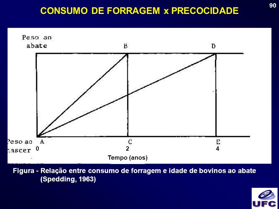 90 CONSUMO DE FORRAGEM x PRECOCIDADE Tempo (anos) 024 Figura - Relação entre consumo de forragem e idade de bovinos ao abate (Spedding, 1963)
