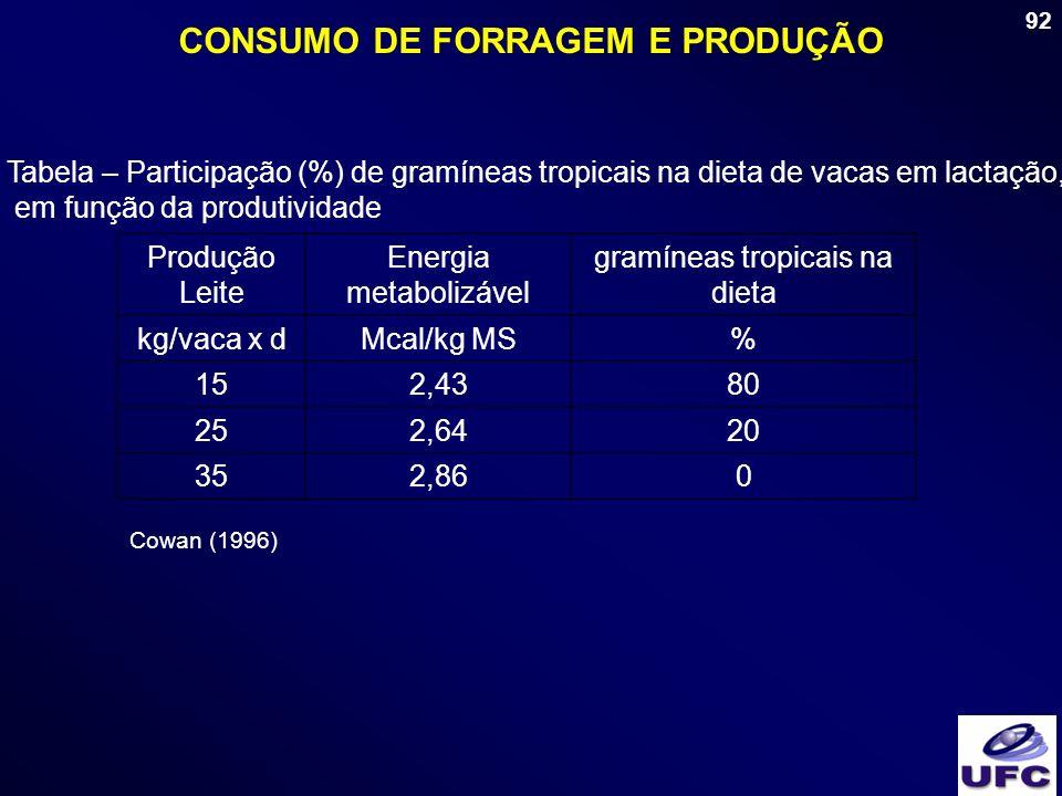 92 CONSUMO DE FORRAGEM E PRODUÇÃO Tabela – Participação (%) de gramíneas tropicais na dieta de vacas em lactação, em função da produtividade Produção