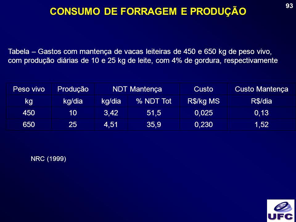 93 CONSUMO DE FORRAGEM E PRODUÇÃO Tabela – Gastos com mantença de vacas leiteiras de 450 e 650 kg de peso vivo, com produção diárias de 10 e 25 kg de