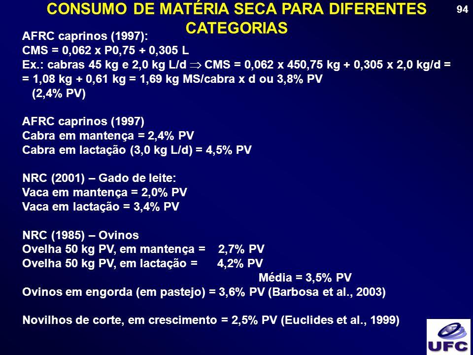 94 CONSUMO DE MATÉRIA SECA PARA DIFERENTES CATEGORIAS AFRC caprinos (1997): CMS = 0,062 x P0,75 + 0,305 L Ex.: cabras 45 kg e 2,0 kg L/d CMS = 0,062 x