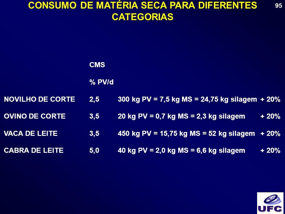 95 CONSUMO DE MATÉRIA SECA PARA DIFERENTES CATEGORIAS CMS % PV/d NOVILHO DE CORTE2,5300 kg PV = 7,5 kg MS = 24,75 kg silagem+ 20% OVINO DE CORTE3,520