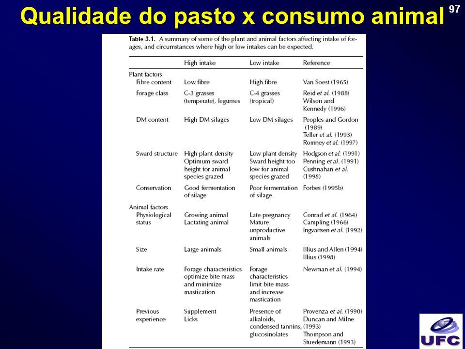 97 Qualidade do pasto x consumo animal