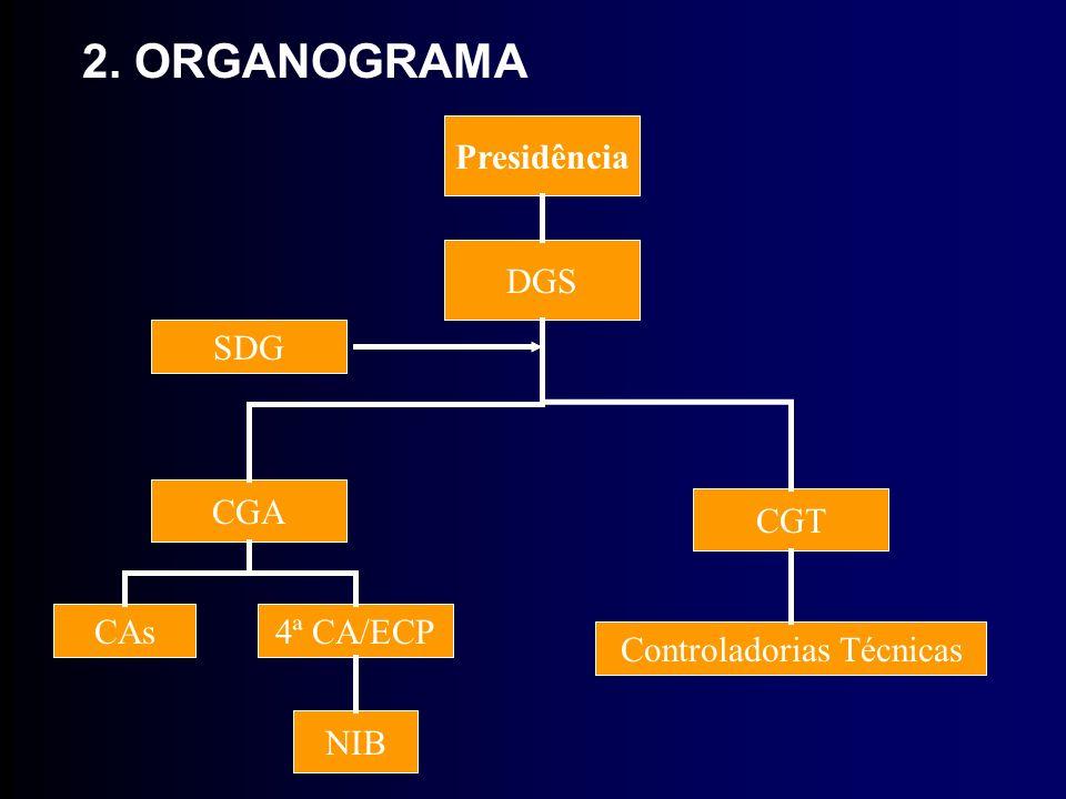 2. ORGANOGRAMA Presidência DGS SDG CGA CGT CAs4ª CA/ECP Controladorias Técnicas NIB