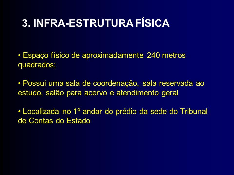 3. INFRA-ESTRUTURA FÍSICA Espaço físico de aproximadamente 240 metros quadrados; Possui uma sala de coordenação, sala reservada ao estudo, salão para