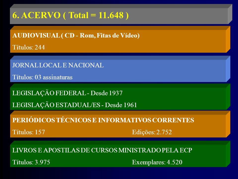 6. ACERVO ( Total = 11.648 ) AUDIOVISUAL ( CD - Rom, Fitas de Vídeo) Títulos: 244 JORNAL LOCAL E NACIONAL Títulos: 03 assinaturas LEGISLAÇÃO FEDERAL -