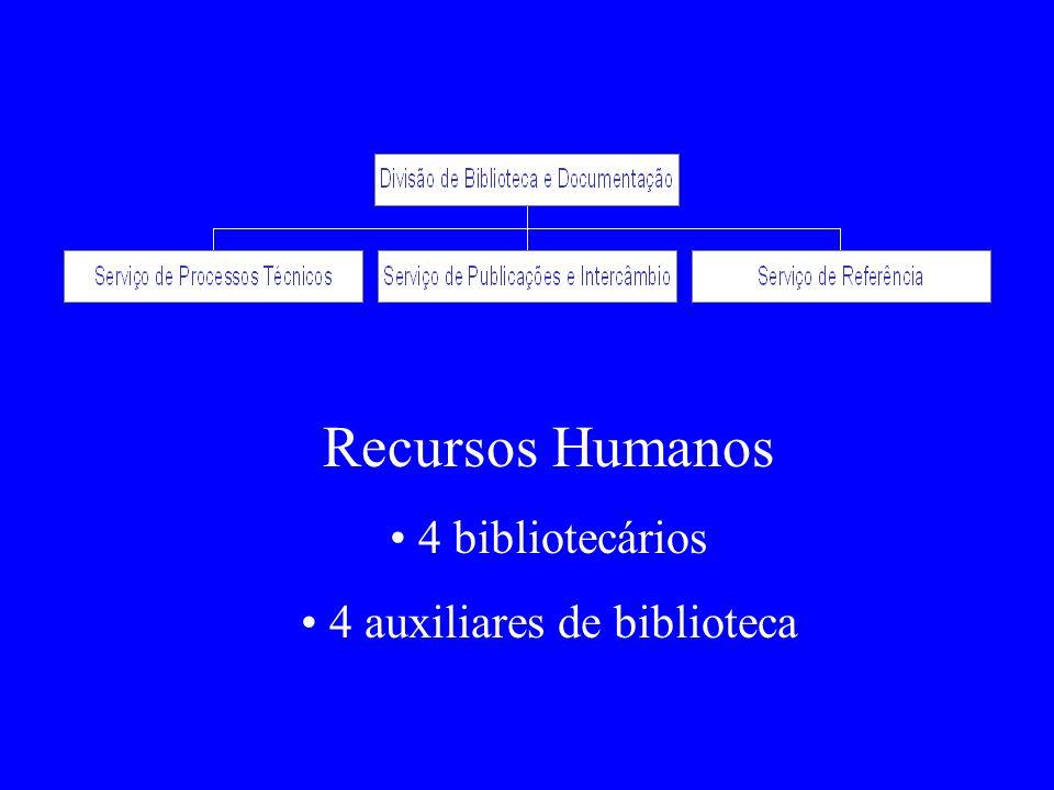 Recursos Humanos 4 bibliotecários 4 auxiliares de biblioteca