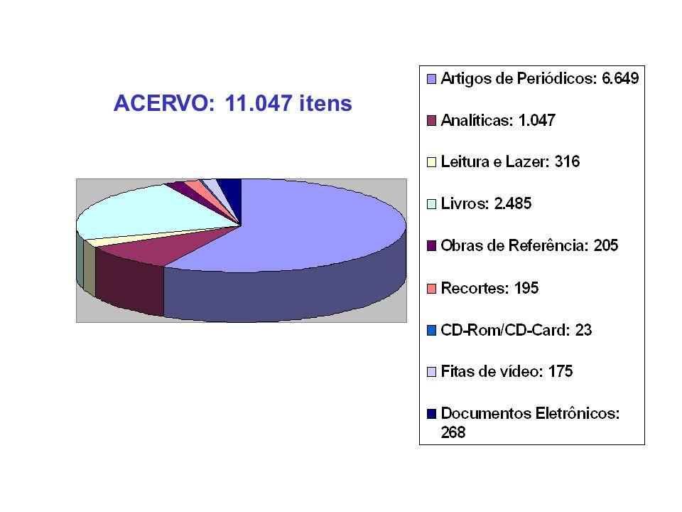 ACERVO: 11.047 itens