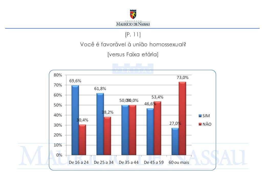 [P. 11] Você é favorável à união homossexual? [versus Faixa etária]