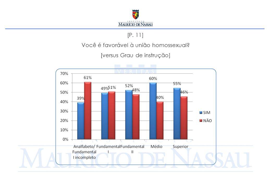 [P. 11] Você é favorável à união homossexual [versus Grau de instrução]