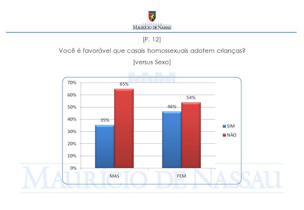 [P. 12] Você é favorável que casais homossexuais adotem crianças? [versus Sexo]