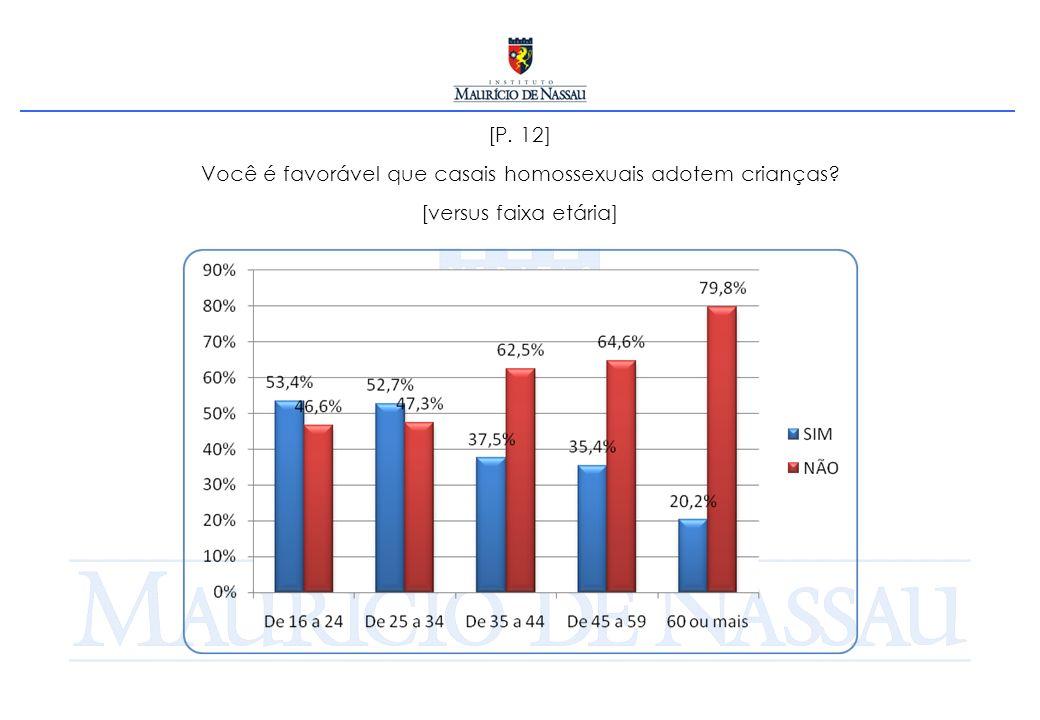 [P. 12] Você é favorável que casais homossexuais adotem crianças? [versus faixa etária]