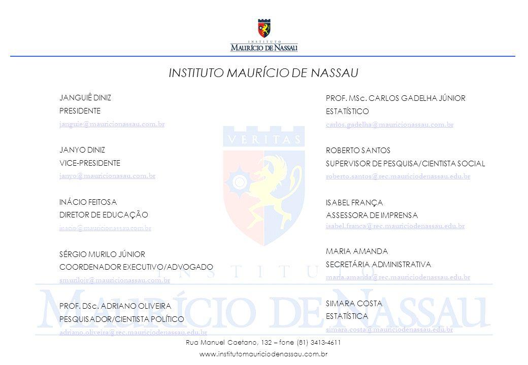INSTITUTO MAURÍCIO DE NASSAU JANGUIÊ DINIZ PRESIDENTE janguie@mauricionassau.com.br JANYO DINIZ VICE-PRESIDENTE janyo@mauricionasau.com.br INÁCIO FEITOSA DIRETOR DE EDUCAÇÃO inacio@mauricionassau.com.br SÉRGIO MURILO JÚNIOR COORDENADOR EXECUTIVO/ADVOGADO smurilojr@mauricionassau.com.br PROF.