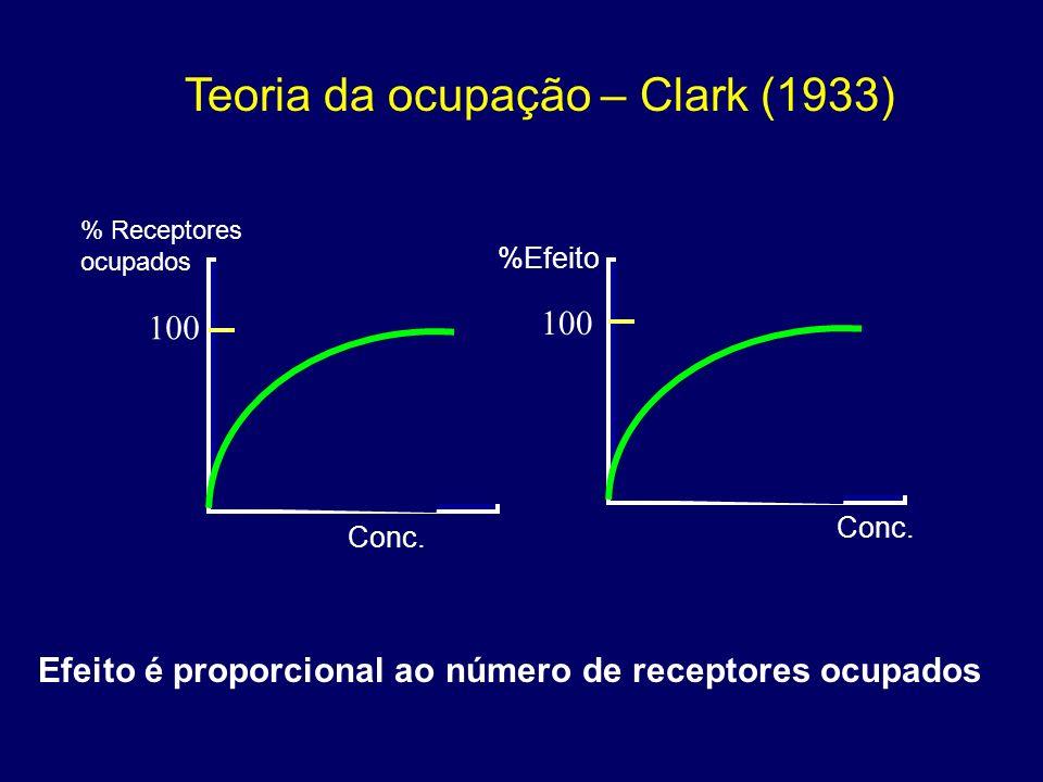 Receptores ocupados Conc. fármaco Isoterma de Langmuir