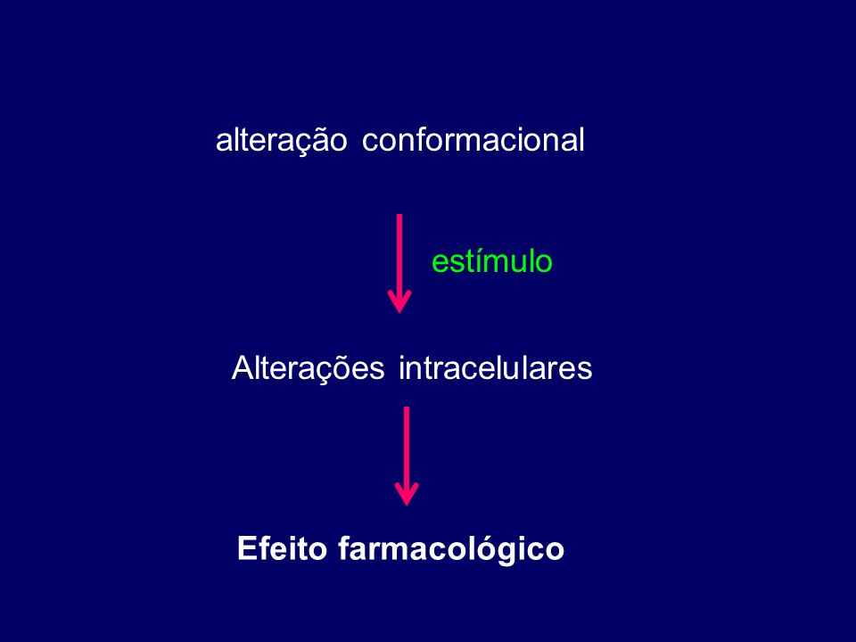 capacidade do fármaco produzir alteração conformacional no receptor Atividade intrínseca