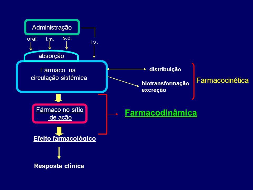 Administração Fármaco no sítio de ação i.m.s.c. i.v.