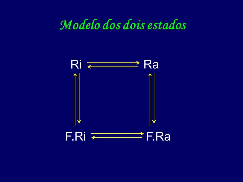 - Changeux & Karlin (1967) Modelo dos dois estados