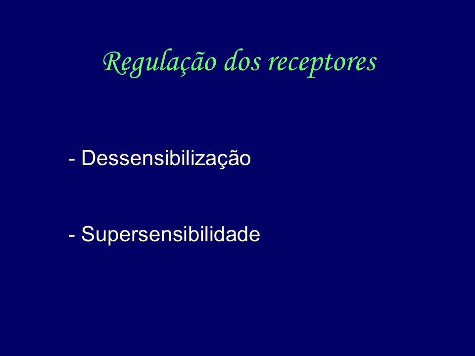Regulação dos receptores Síntese/degradação Fosforilação Localização na célula (internalização) Acoplamento com efetores