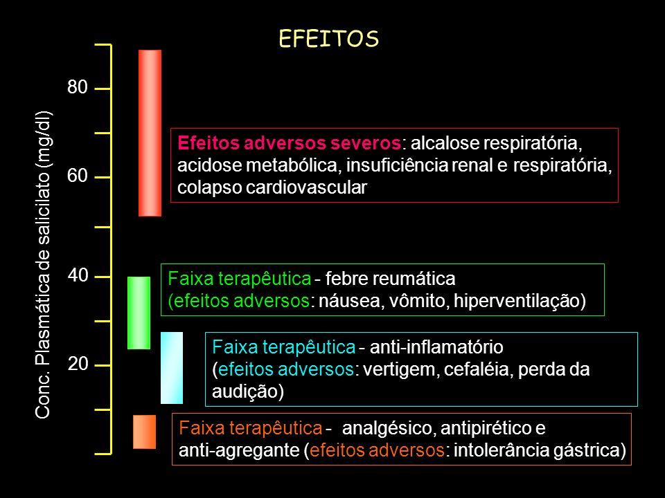 receptorefetorefeito 1. F + RFR X Terapêutico Adverso 2. F + RFR X Y Terapêutico Adverso 3. F FR1 FR2 X Y Adverso Terapêutico