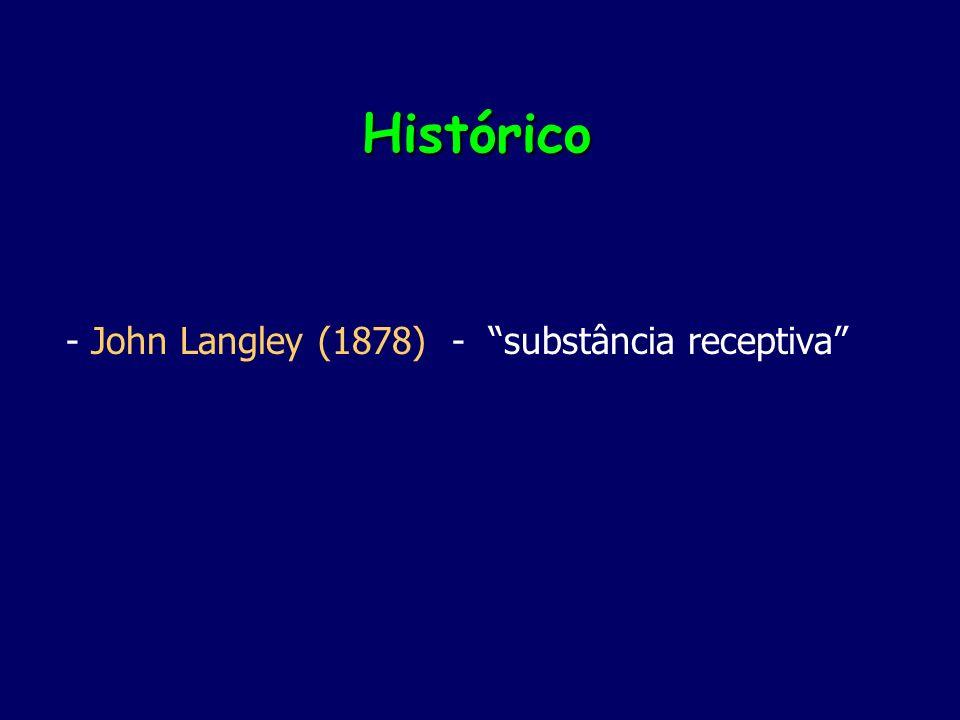 Teoria da ocupação – Clark (1933) % Receptores ocupados %Efeito Conc.