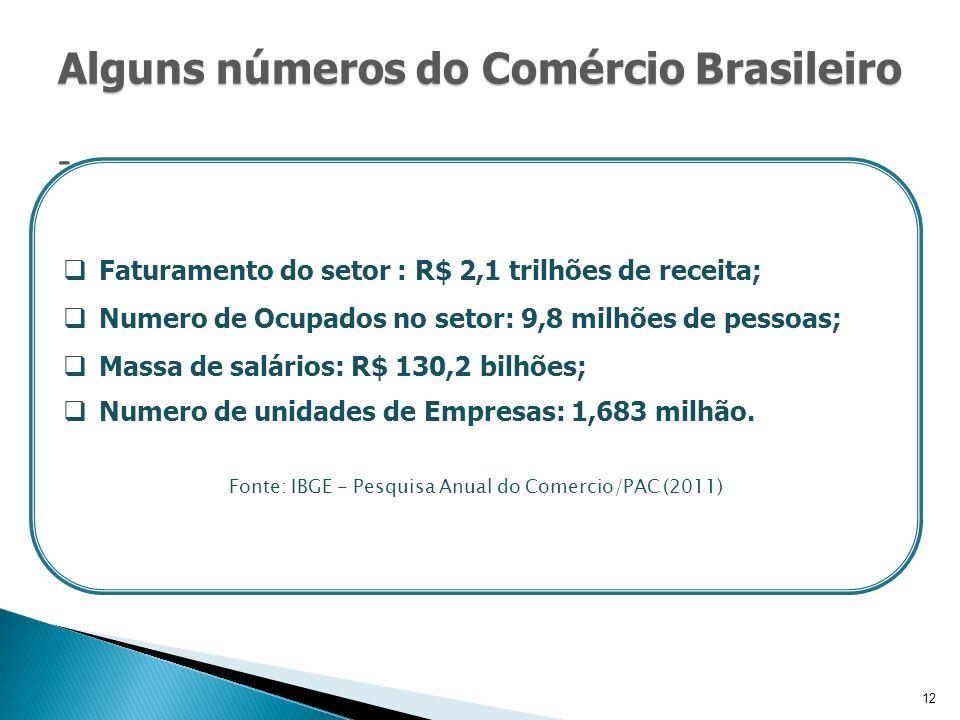 12 Alguns números do Comércio Brasileiro Alguns números do Comércio Brasileiro - Faturamento do setor : R$ 2,1 trilhões de receita; Numero de Ocupados no setor: 9,8 milhões de pessoas; Massa de salários: R$ 130,2 bilhões; Numero de unidades de Empresas: 1,683 milhão.