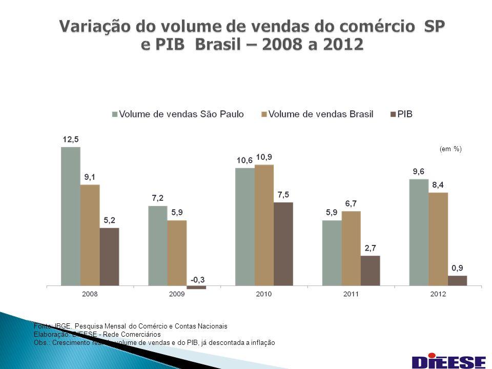 16 Variação do volume de vendas do comércio SP e PIB Brasil – 2008 a 2012 Fonte: IBGE.