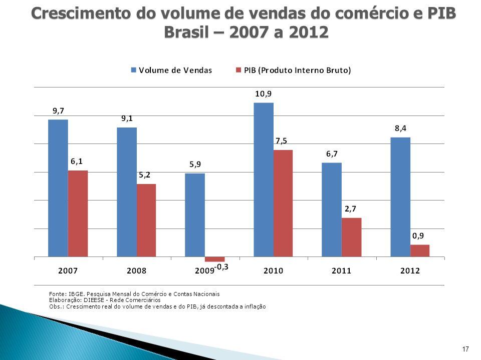17 Crescimento do volume de vendas do comércio e PIB Brasil – 2007 a 2012 Fonte: IBGE.