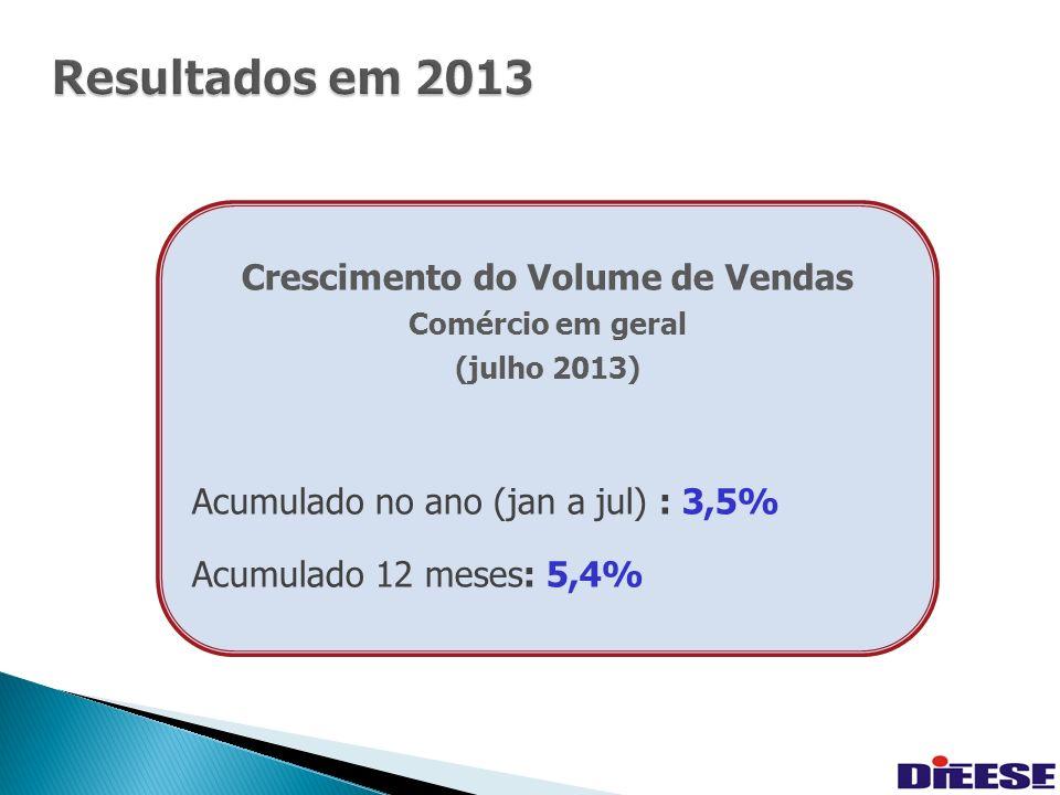19 Resultados em 2013 Resultados em 2013 Crescimento do Volume de Vendas Comércio em geral (julho 2013) Acumulado no ano (jan a jul) : 3,5% Acumulado 12 meses: 5,4%