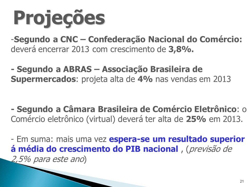 21 -Segundo a CNC – Confederação Nacional do Comércio: deverá encerrar 2013 com crescimento de 3,8%.