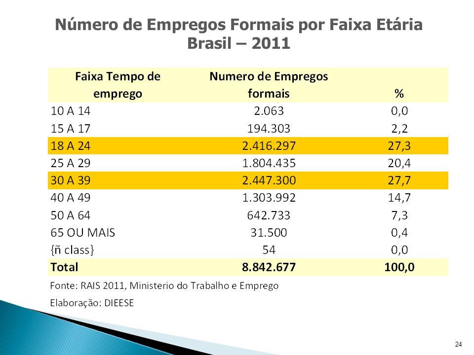 24 Número de Empregos Formais por Faixa Etária Brasil – 2011