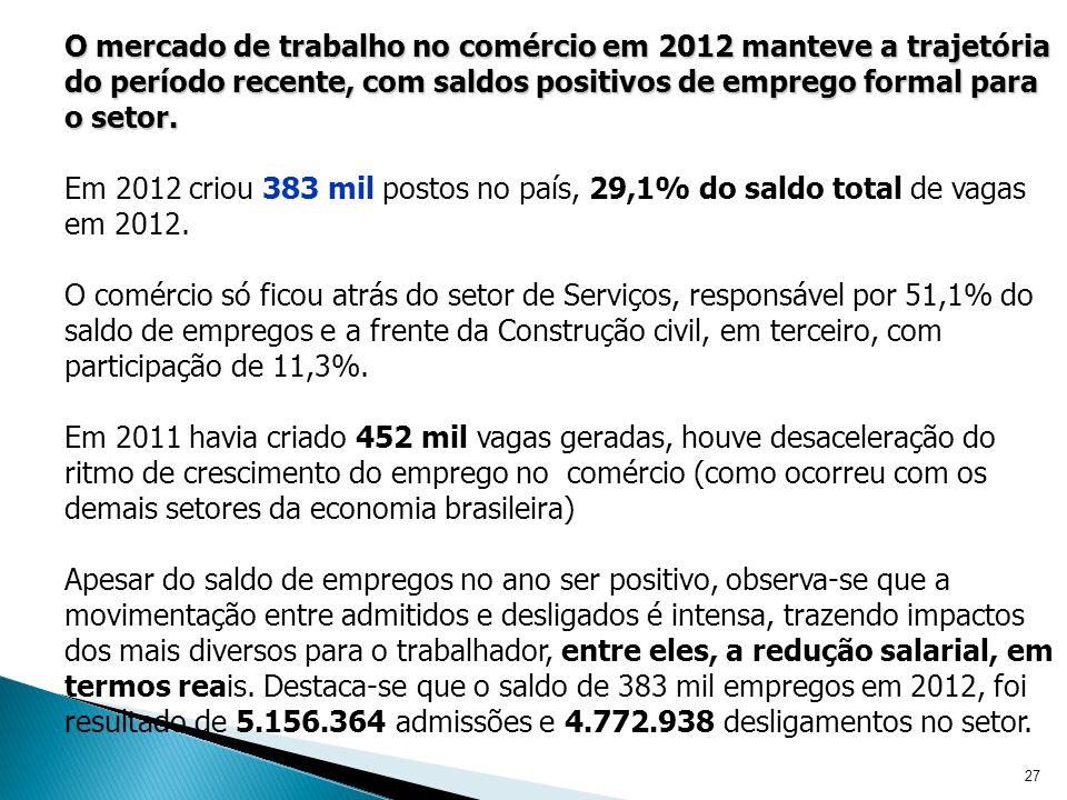 27 O mercado de trabalho no comércio em 2012 manteve a trajetória do período recente, com saldos positivos de emprego formal para o setor.