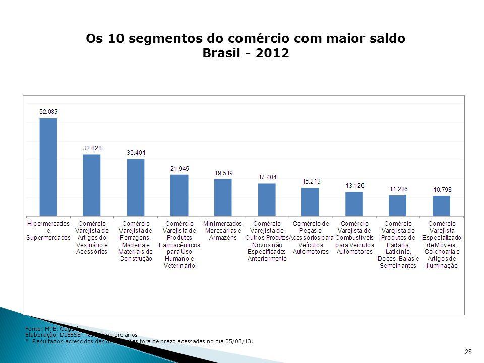 28 Os 10 segmentos do comércio com maior saldo Brasil - 2012 Fonte: MTE.