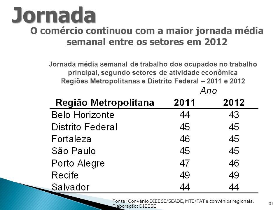 31 O comércio continuou com a maior jornada média semanal entre os setores em 2012 Fonte: Convênio DIEESE/SEADE, MTE/FAT e convênios regionais.
