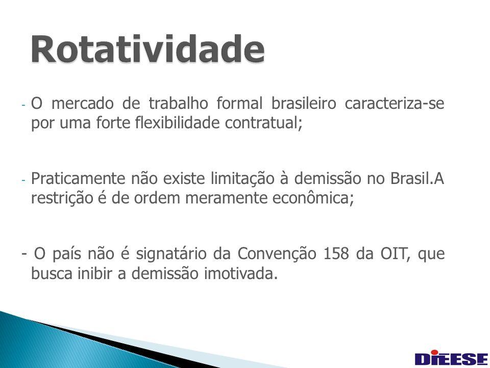 32 - O mercado de trabalho formal brasileiro caracteriza-se por uma forte flexibilidade contratual; - Praticamente não existe limitação à demissão no Brasil.A restrição é de ordem meramente econômica; - O país não é signatário da Convenção 158 da OIT, que busca inibir a demissão imotivada.