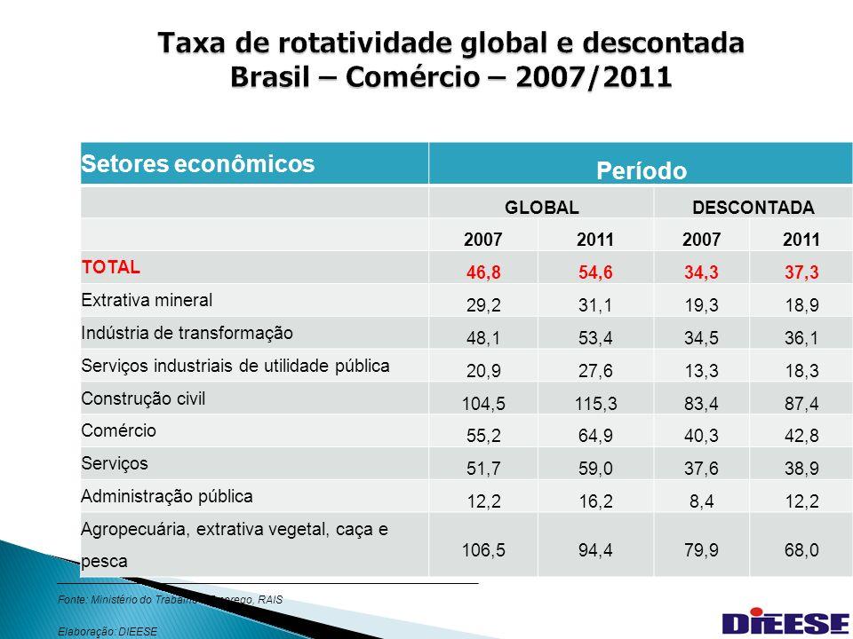 33 Taxa de rotatividade global e descontada Brasil – Comércio – 2007/2011 Setores econômicos Período GLOBALDESCONTADA 2007201120072011 TOTAL 46,854,634,337,3 Extrativa mineral 29,231,119,318,9 Indústria de transformação 48,153,434,536,1 Serviços industriais de utilidade pública 20,927,613,318,3 Construção civil 104,5115,383,487,4 Comércio 55,264,940,342,8 Serviços 51,759,037,638,9 Administração pública 12,216,28,412,2 Agropecuária, extrativa vegetal, caça e pesca 106,594,479,968,0 Fonte: Ministério do Trabalho e Emprego, RAIS Elaboração: DIEESE
